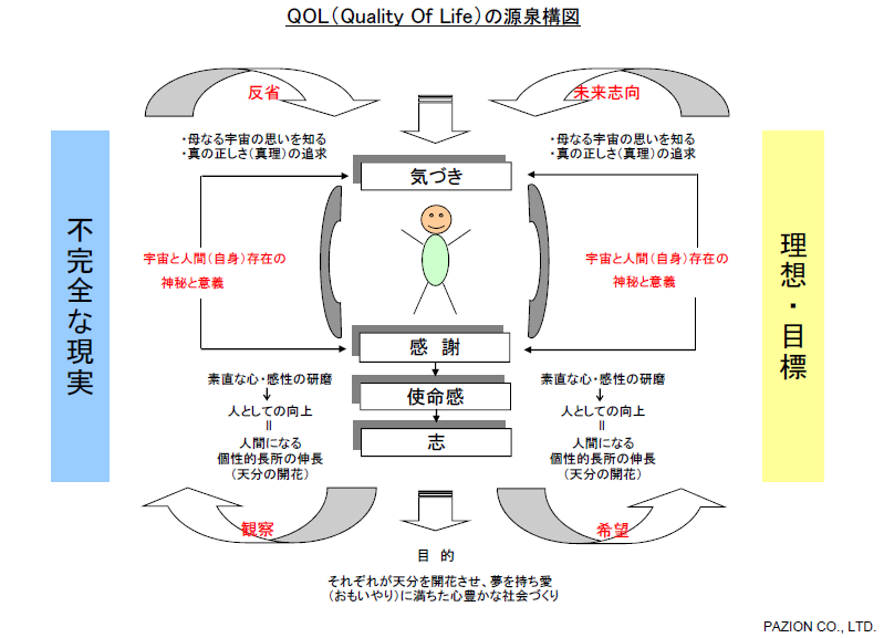 QOLの源泉構図 QOL in 曾爾 for You←前へ 次へ→曾爾連絡事務所 このサ...