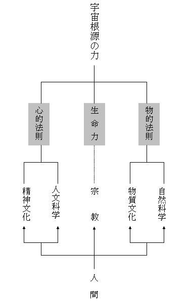 礼の精神(図)